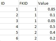 Constrain Sum(Column) to 1 by some group IDAdd a column