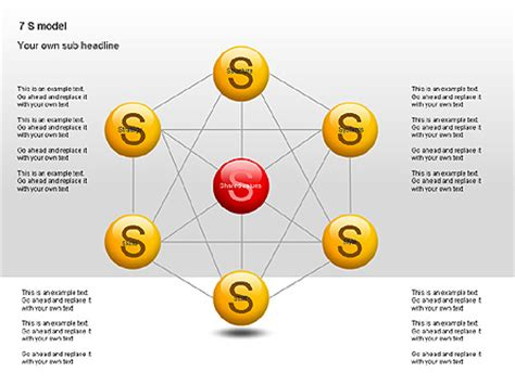 7S Model Diagram for Presentations in PowerPoint and